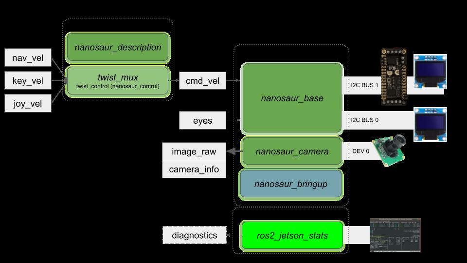 https://nanosaur.ai/assets/docs/architecture/nanosaur_architecture_nodes.png